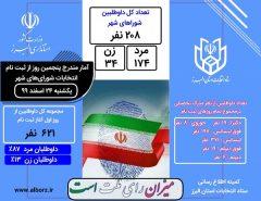 ۶۲۱ داوطلب برای انتخابات شورای اسلامی استان البرز ثبت نام کردند