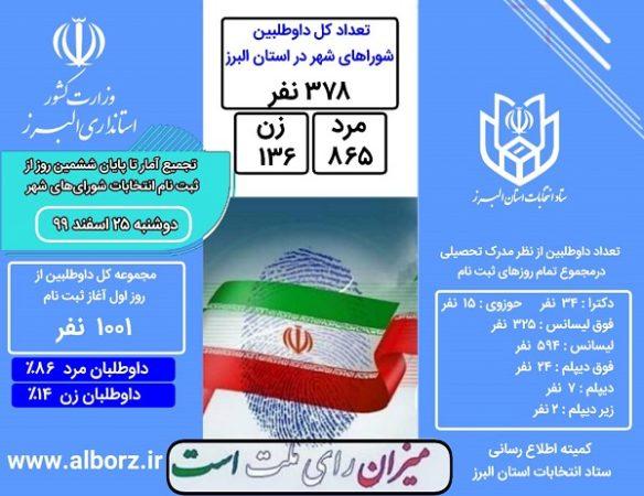 در ششمین روز از ثبت نام انتخابات شورای شهر ۳۷۸ نفر ثبت نام کردند